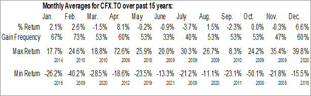 Monthly Seasonal Canfor Pulp Products Inc. (TSE:CFX.TO)