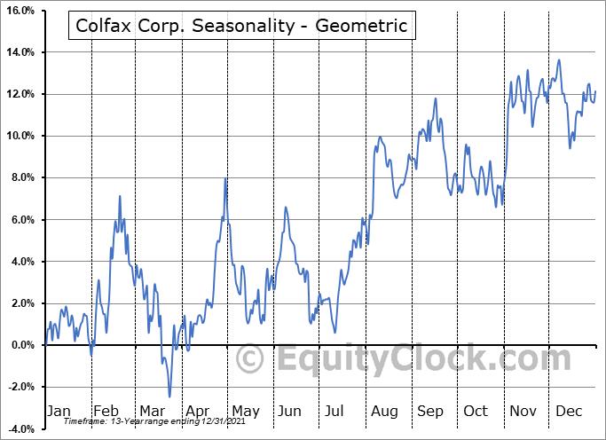 Colfax Corp. (NYSE:CFX) Seasonality