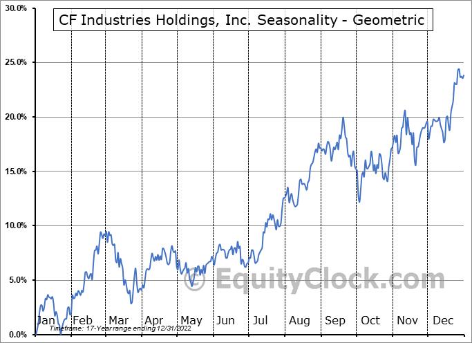 CF Industries Holdings, Inc. (NYSE:CF) Seasonality