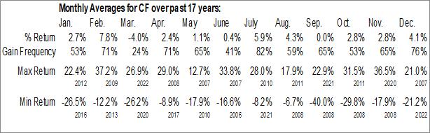 Monthly Seasonal CF Industries Holdings, Inc. (NYSE:CF)
