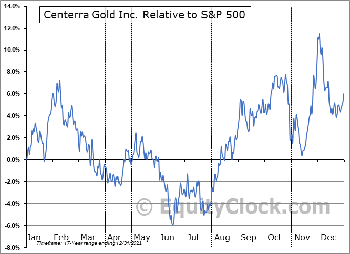 CG.TO Relative to the S&P 500