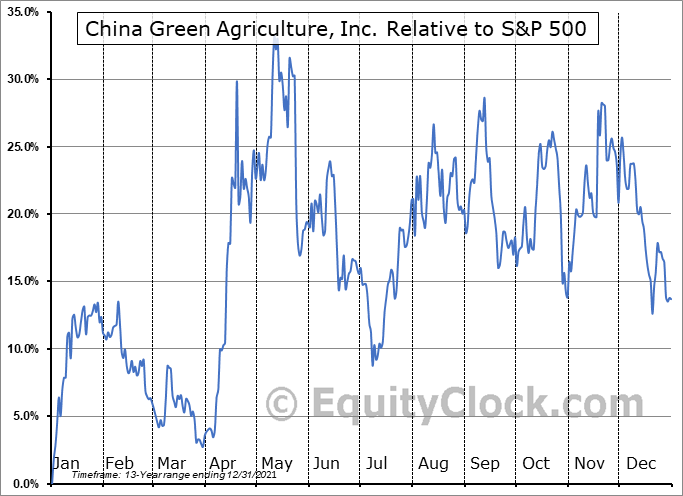 CGA Relative to the S&P 500