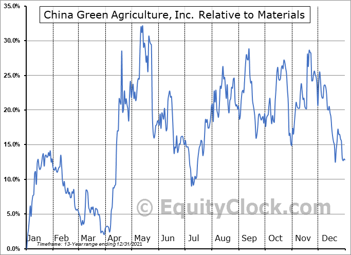 CGA Relative to the Sector