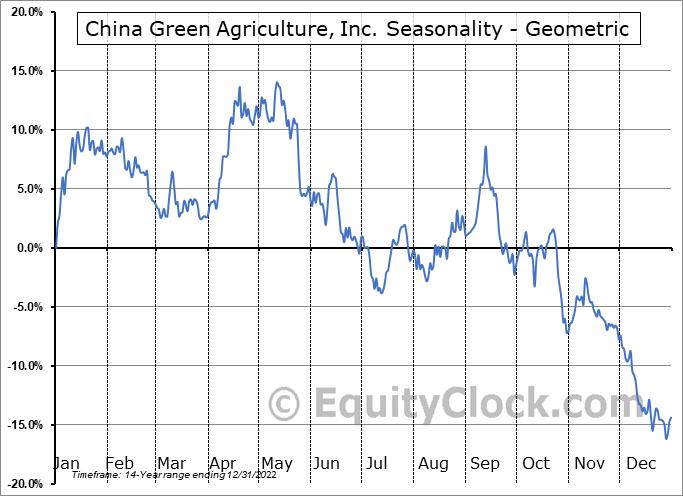 China Green Agriculture, Inc. (NYSE:CGA) Seasonality
