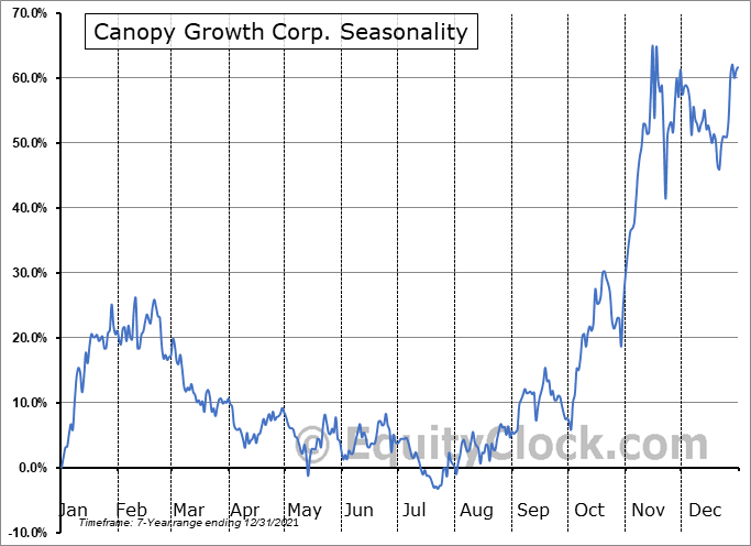 Canopy Growth Corp. (NYSE:CGC) Seasonal Chart
