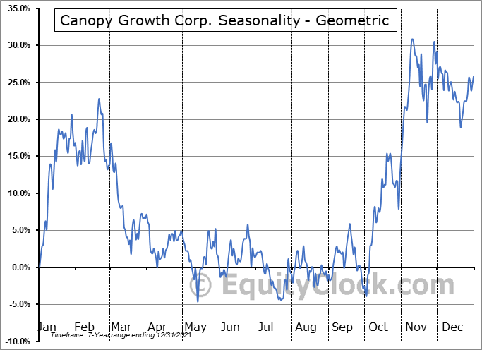 Canopy Growth Corp. (NYSE:CGC) Seasonality
