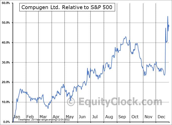 CGEN Relative to the S&P 500