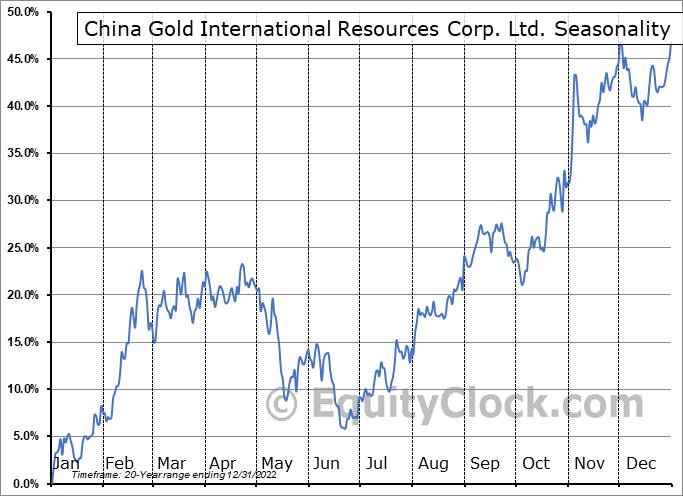 China Gold International Resources Corp. Ltd. (TSE:CGG.TO) Seasonality