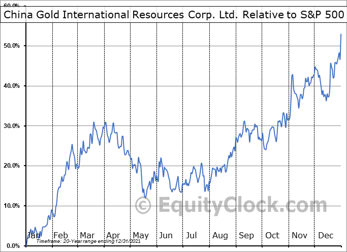 CGG.TO Relative to the S&P 500