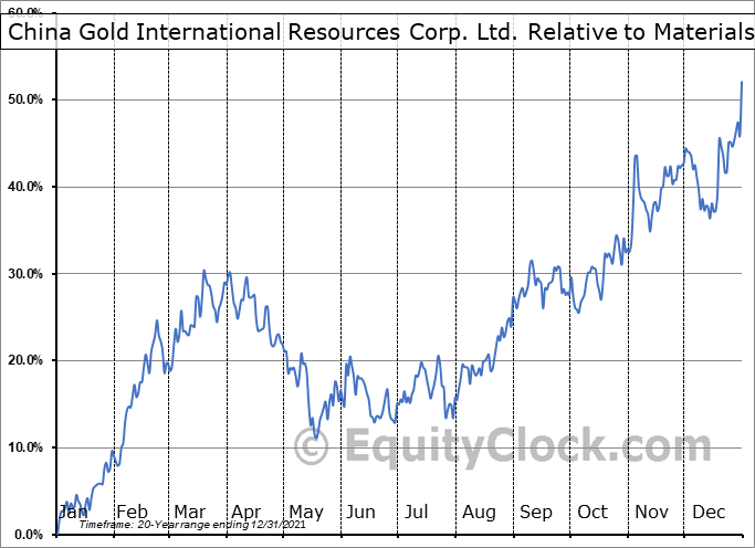 CGG.TO Relative to the Sector