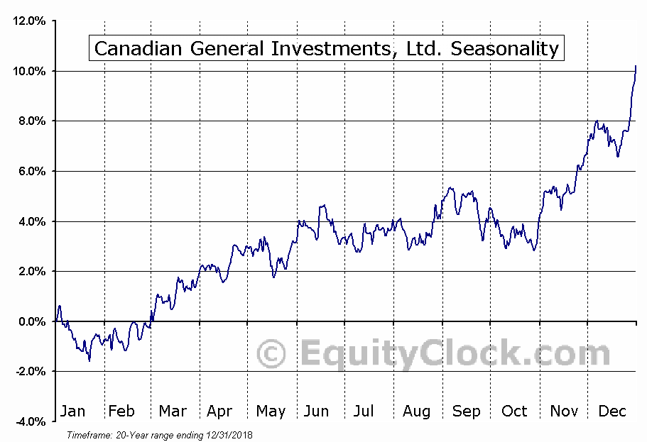 Canadian General Investments, Ltd. (TSE:CGI.TO) Seasonal Chart