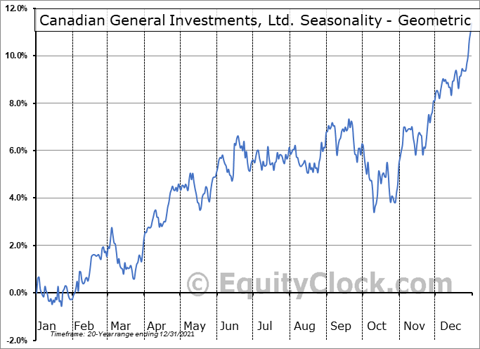 Canadian General Investments, Ltd. (TSE:CGI.TO) Seasonality