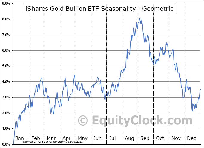 iShares Gold Bullion ETF (TSE:CGL.TO) Seasonality