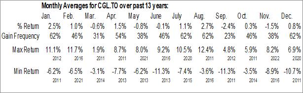 Monthly Seasonal iShares Gold Bullion ETF (TSE:CGL.TO)