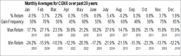 Monthly Seasonal Cognex Corp. (NASD:CGNX)
