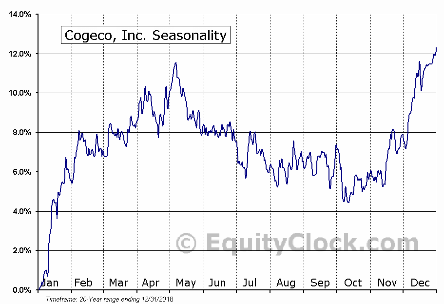 Cogeco, Inc. (TSE:CGO.TO) Seasonal Chart