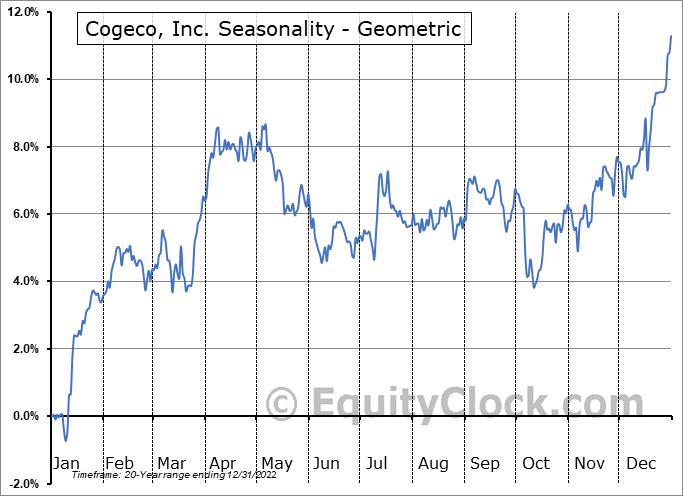 Cogeco, Inc. (TSE:CGO.TO) Seasonality