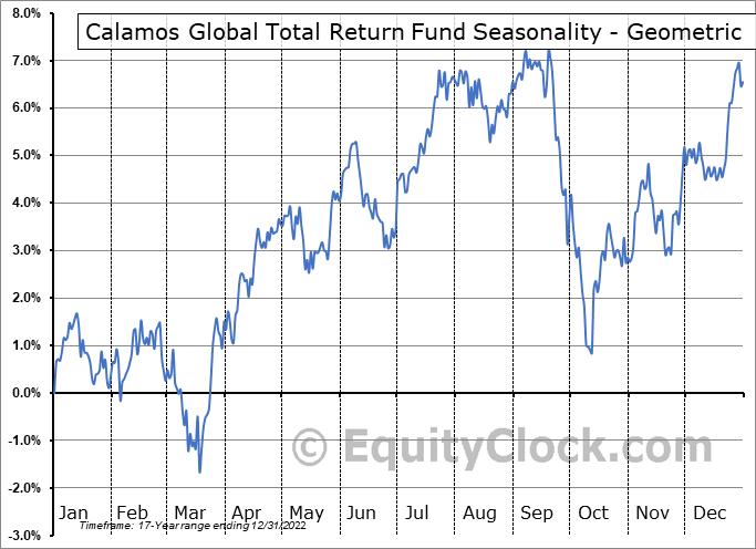 Calamos Global Total Return Fund (NASD:CGO) Seasonality
