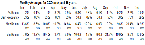 Monthly Seasonal Calamos Global Total Return Fund (NASD:CGO)
