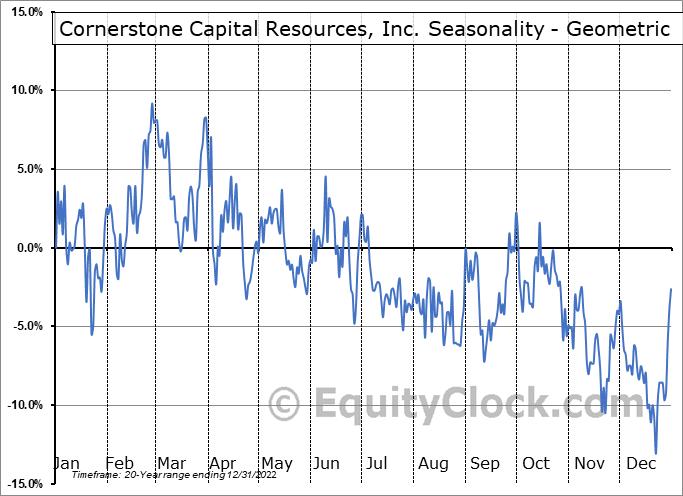Cornerstone Capital Resources, Inc. (TSXV:CGP.V) Seasonality