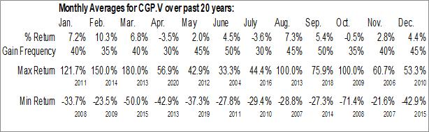 Monthly Seasonal Cornerstone Capital Resources, Inc. (TSXV:CGP.V)