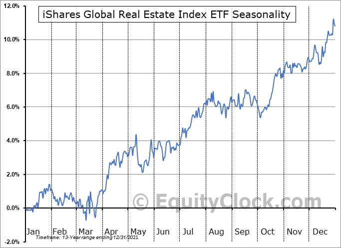 iShares Global Real Estate Index ETF (TSE:CGR.TO) Seasonal Chart