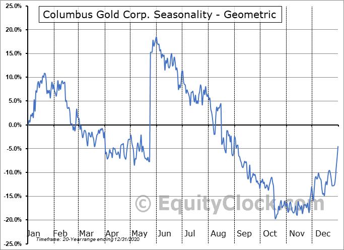 Columbus Gold Corp. (TSE:CGT.TO) Seasonality