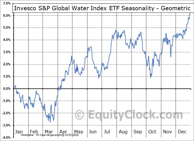 Invesco S&P Global Water Index ETF (NYSE:CGW) Seasonality