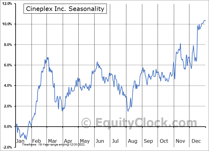 Cineplex Inc. (TSE:CGX.TO) Seasonal Chart