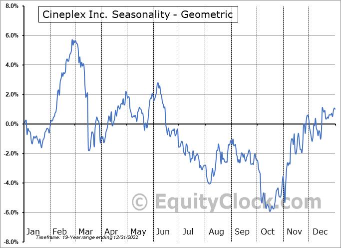 Cineplex Inc. (TSE:CGX.TO) Seasonality
