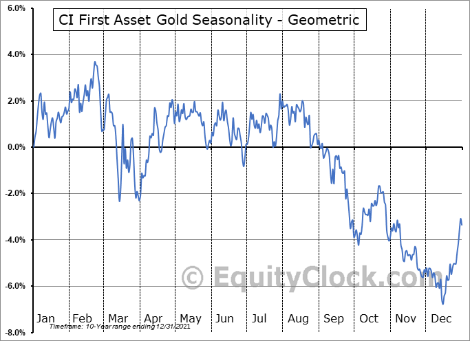 CI First Asset Gold (TSE:CGXF.TO) Seasonality