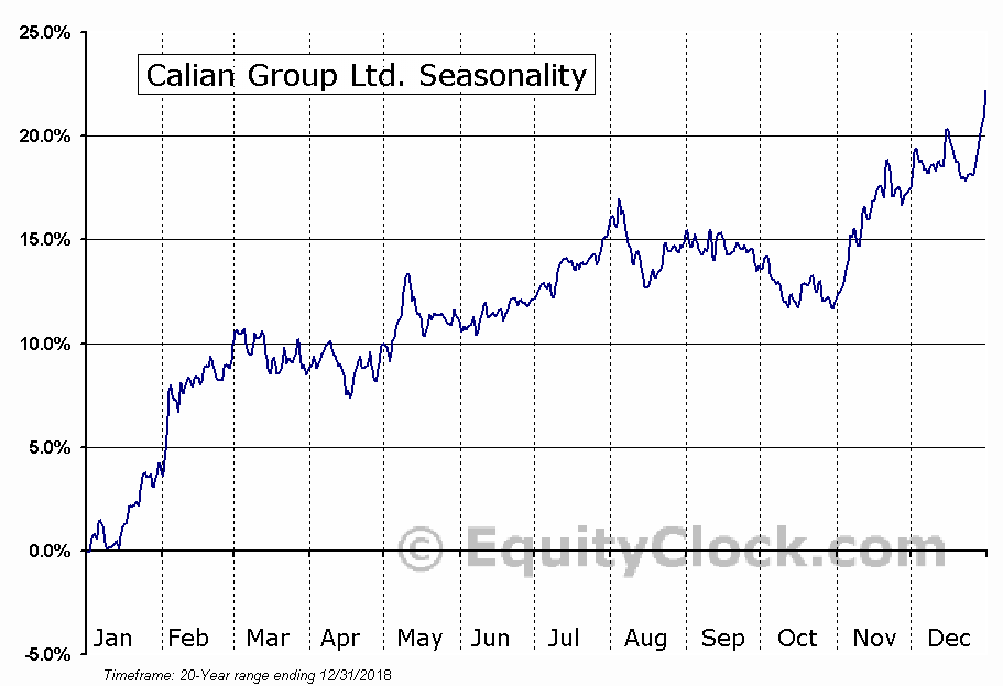 Calian Group Ltd. (TSE:CGY.TO) Seasonal Chart