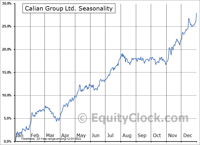 Calian Group Ltd. (TSE:CGY.TO) Seasonality