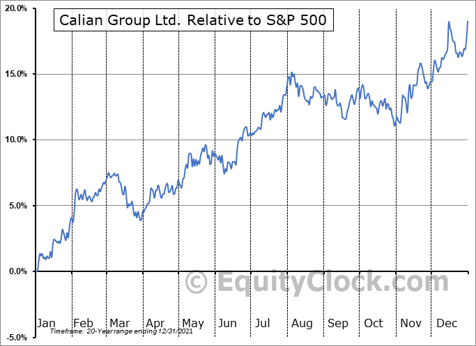 CGY.TO Relative to the S&P 500