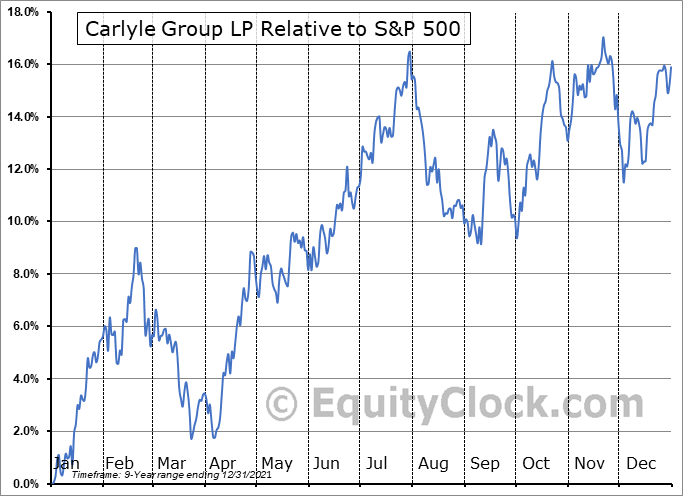 CG Relative to the S&P 500