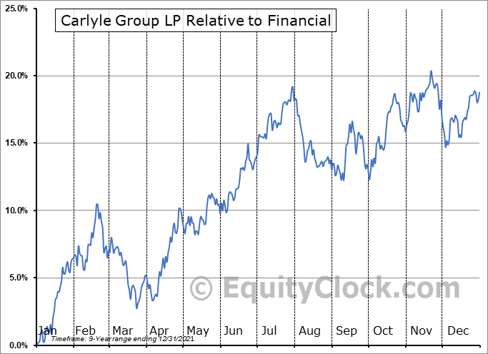 CG Relative to the Sector