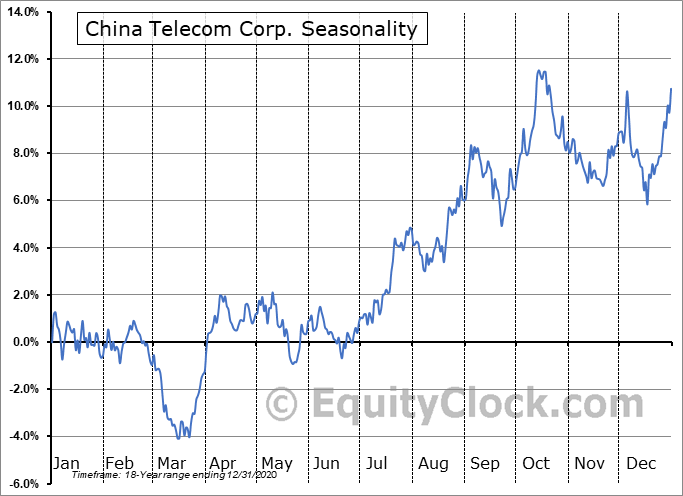 China Telecom Corp. (NYSE:CHA) Seasonal Chart
