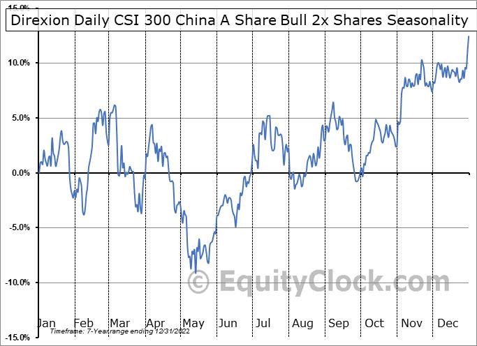 Direxion Daily CSI 300 China A Share Bull 2x Shares (AMEX:CHAU) Seasonal Chart