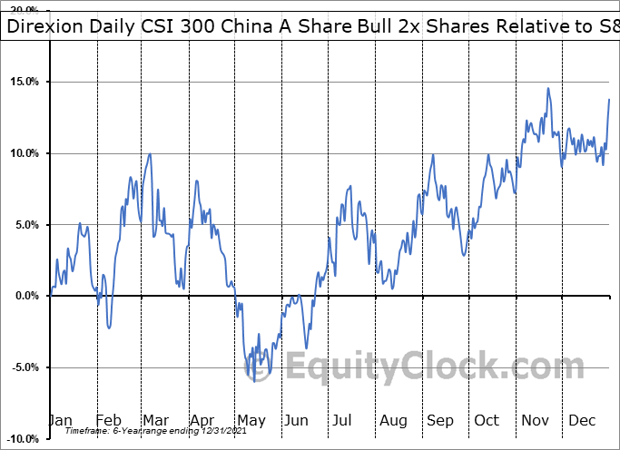 CHAU Relative to the S&P 500