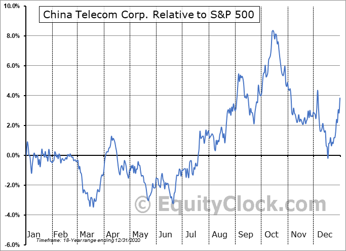 CHA Relative to the S&P 500