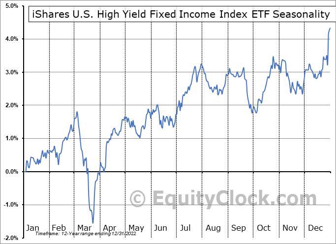 iShares U.S. High Yield Fixed Income Index ETF (CAD-Hedged) (TSE:CHB.TO) Seasonality