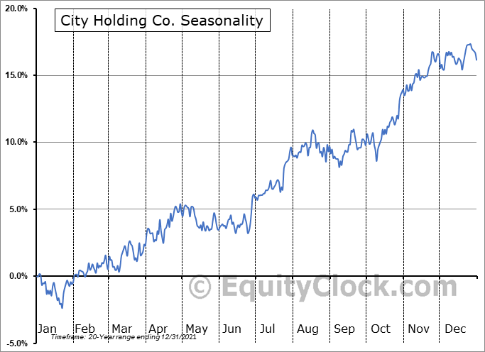 City Holding Co. (NASD:CHCO) Seasonal Chart