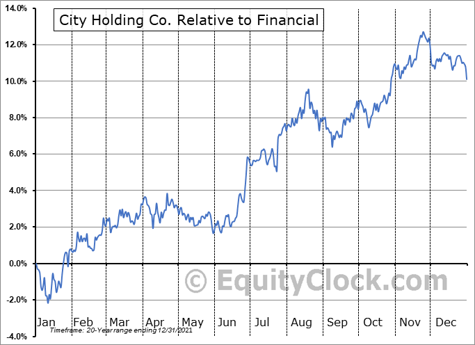 CHCO Relative to the Sector