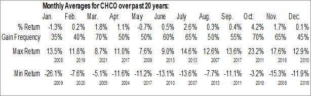 Monthly Seasonal City Holding Co. (NASD:CHCO)