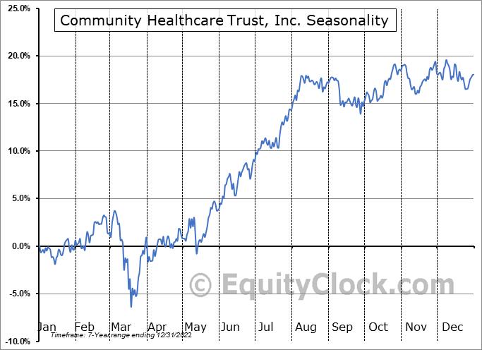 Community Healthcare Trust, Inc. (NYSE:CHCT) Seasonality