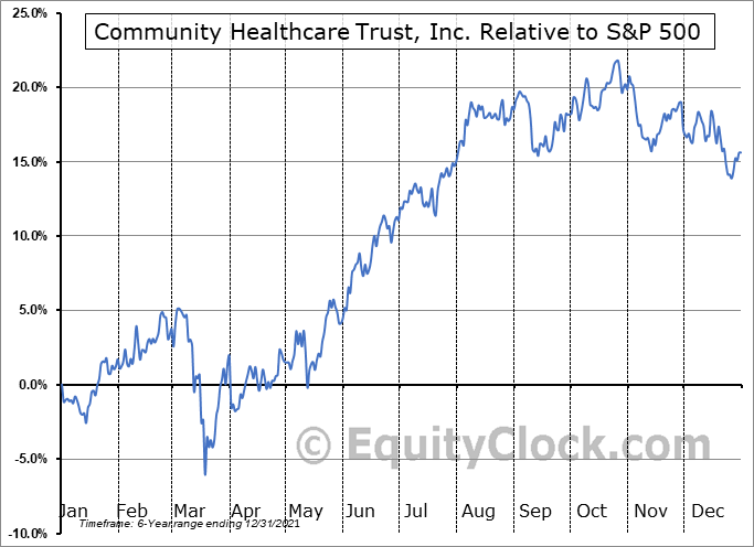 CHCT Relative to the S&P 500