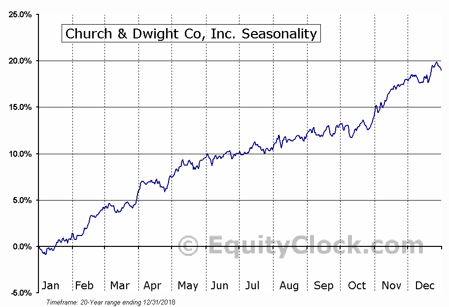 Church & Dwight Co, Inc. (NYSE:CHD) Seasonal Chart