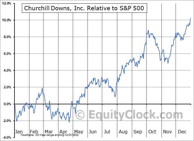 CHDN Relative to the S&P 500