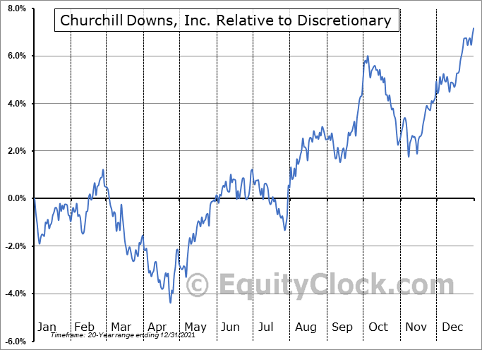 CHDN Relative to the Sector