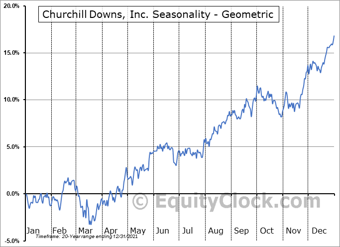 Churchill Downs, Inc. (NASD:CHDN) Seasonality